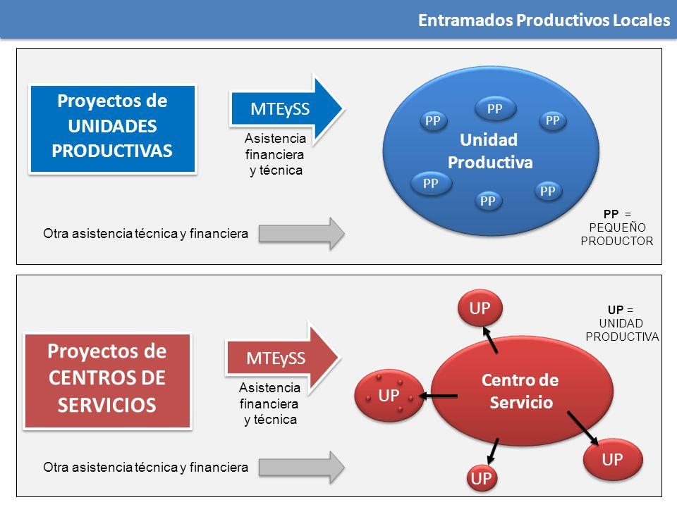 Proyectos de UNIDADES PRODUCTIVAS Proyectos de CENTROS DE SERVICIOS