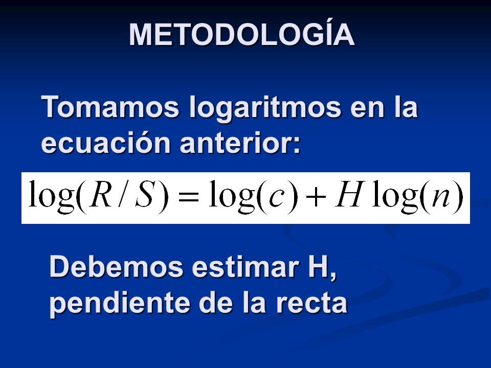 METODOLOGÍA Tomamos logaritmos en la ecuación anterior: Debemos estimar H, pendiente de la recta