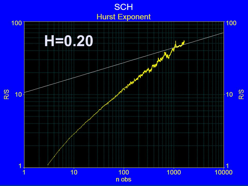 H=0.20