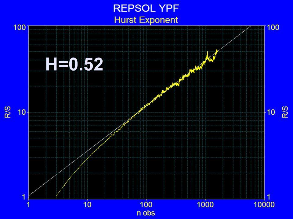H=0.52
