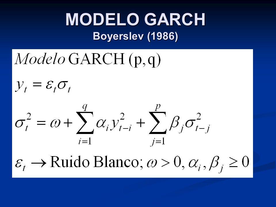 MODELO GARCH Boyerslev (1986)