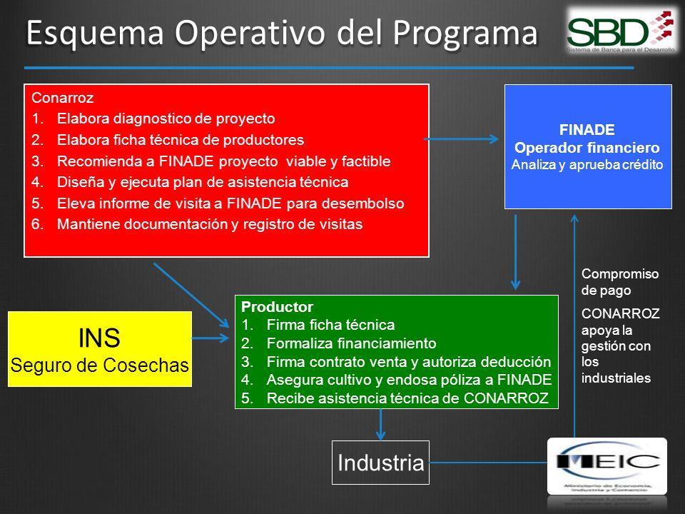 Esquema Operativo del Programa