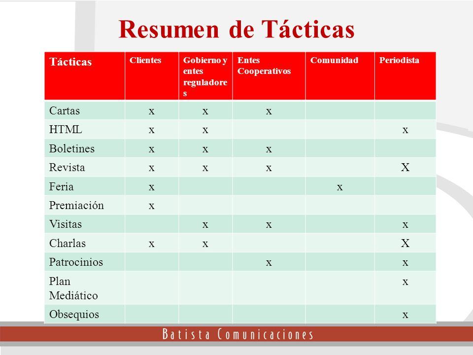 Resumen de Tácticas Tácticas Cartas x HTML Boletines Revista X Feria