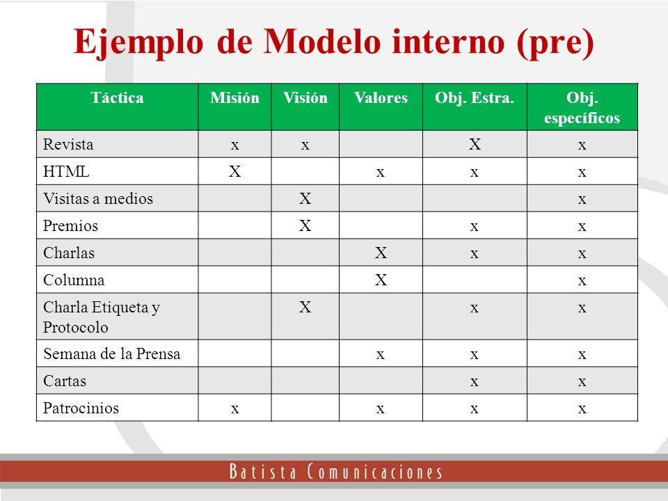 Ejemplo de Modelo interno (pre)