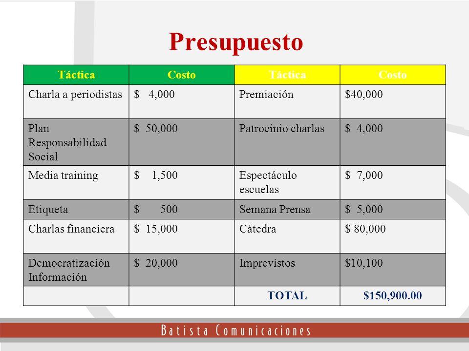 Presupuesto Táctica Costo Charla a periodistas $ 4,000 Premiación