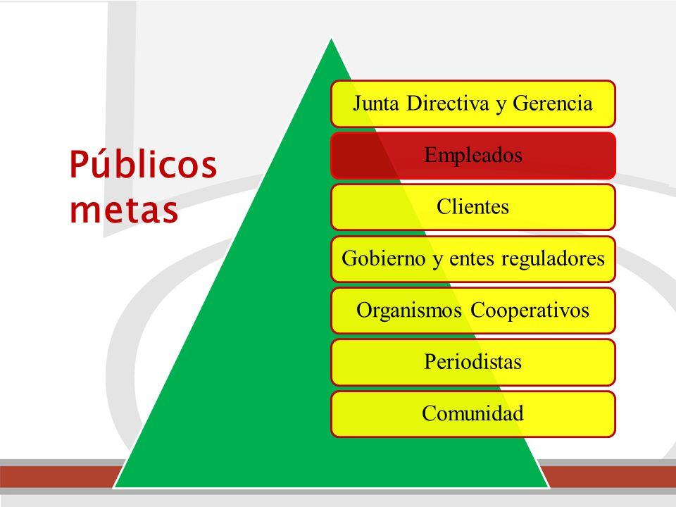 Públicos metas Junta Directiva y Gerencia Empleados Clientes