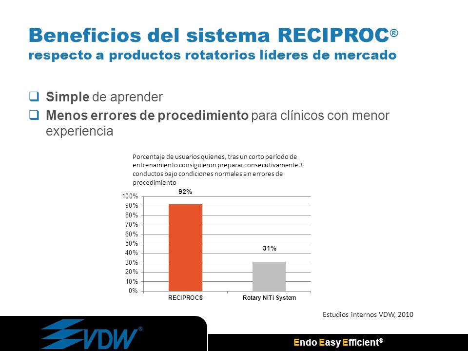 Beneficios del sistema RECIPROC® respecto a productos rotatorios líderes de mercado