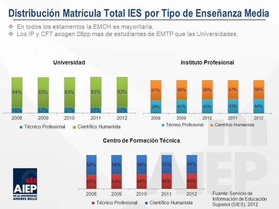 Distribución Matrícula Total IES por Tipo de Enseñanza Media