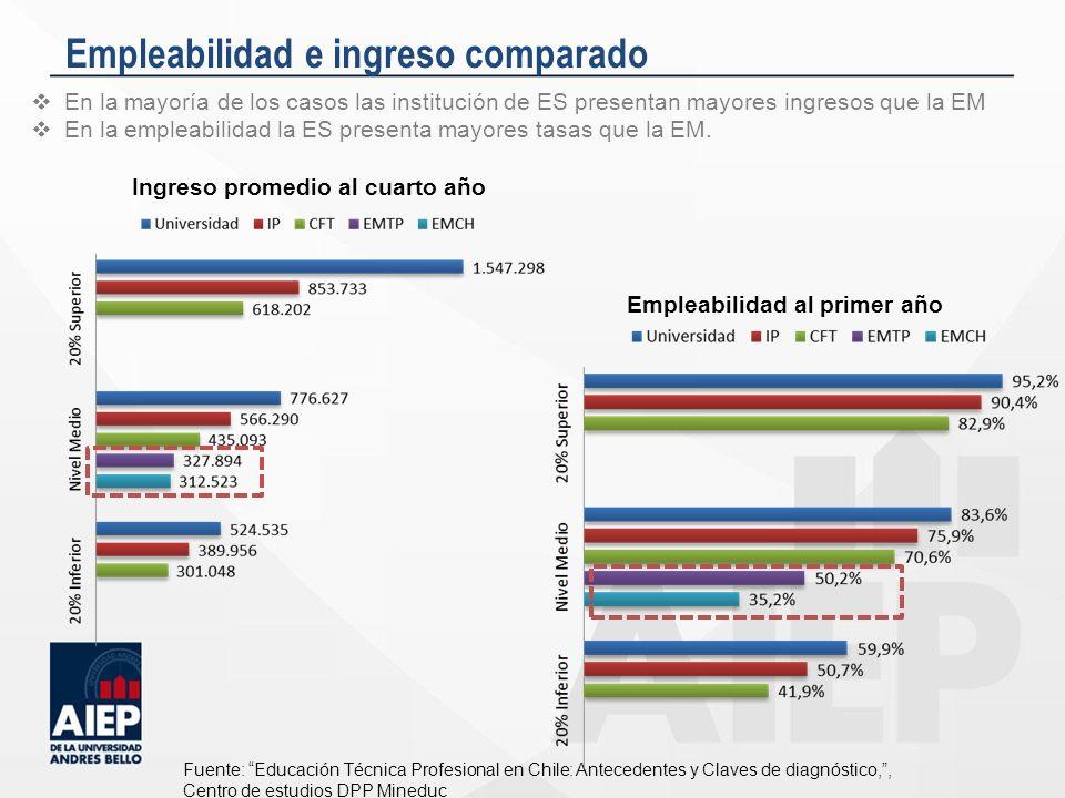 Empleabilidad e ingreso comparado