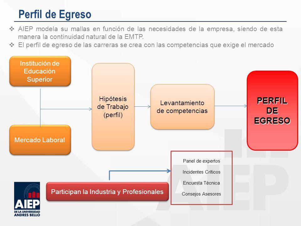 Perfil de Egreso PERFIL DE EGRESO