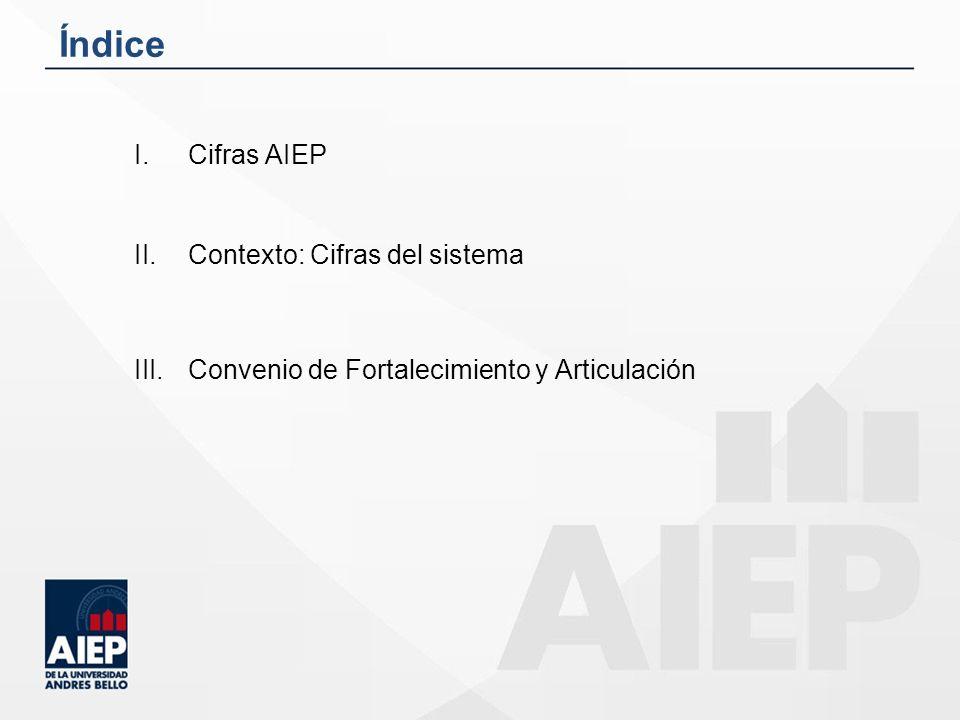 Índice Cifras AIEP Contexto: Cifras del sistema