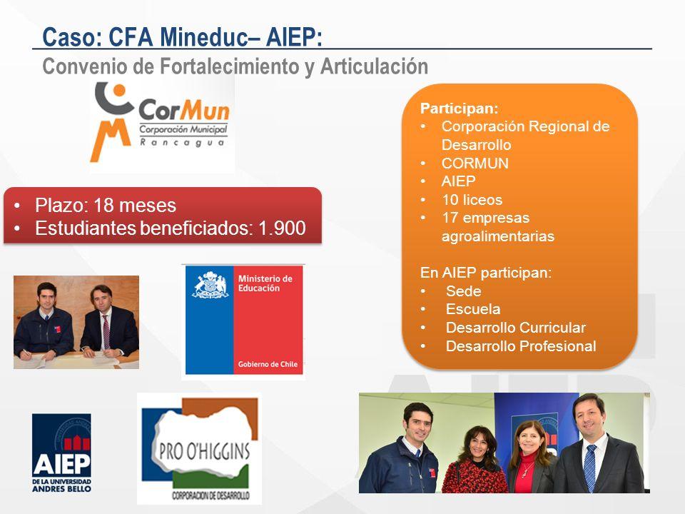 Caso: CFA Mineduc– AIEP: Convenio de Fortalecimiento y Articulación