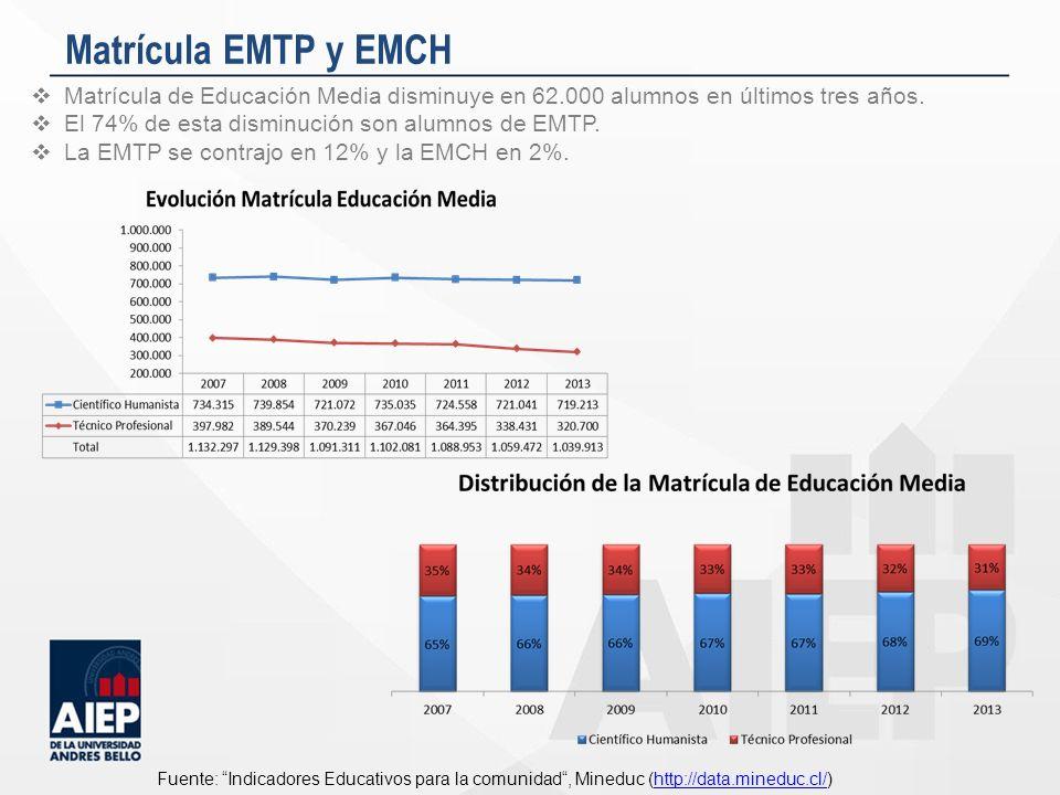 Matrícula EMTP y EMCH Matrícula de Educación Media disminuye en 62.000 alumnos en últimos tres años.