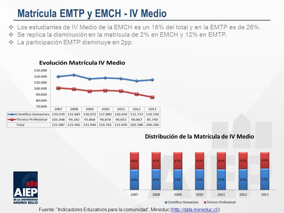 Matrícula EMTP y EMCH - IV Medio