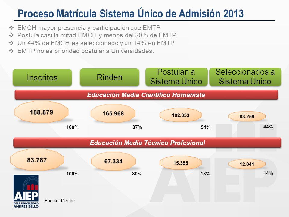 Proceso Matrícula Sistema Único de Admisión 2013