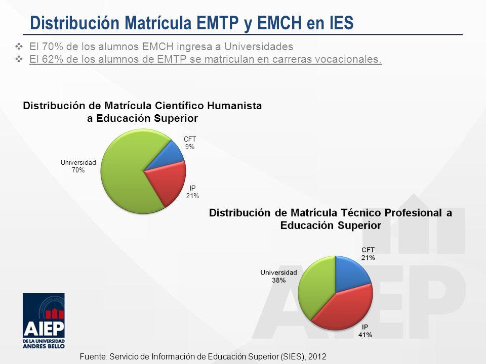 Distribución Matrícula EMTP y EMCH en IES