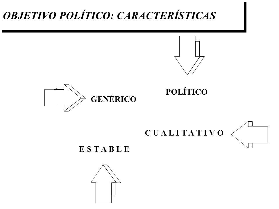 OBJETIVO POLÍTICO: CARACTERÍSTICAS