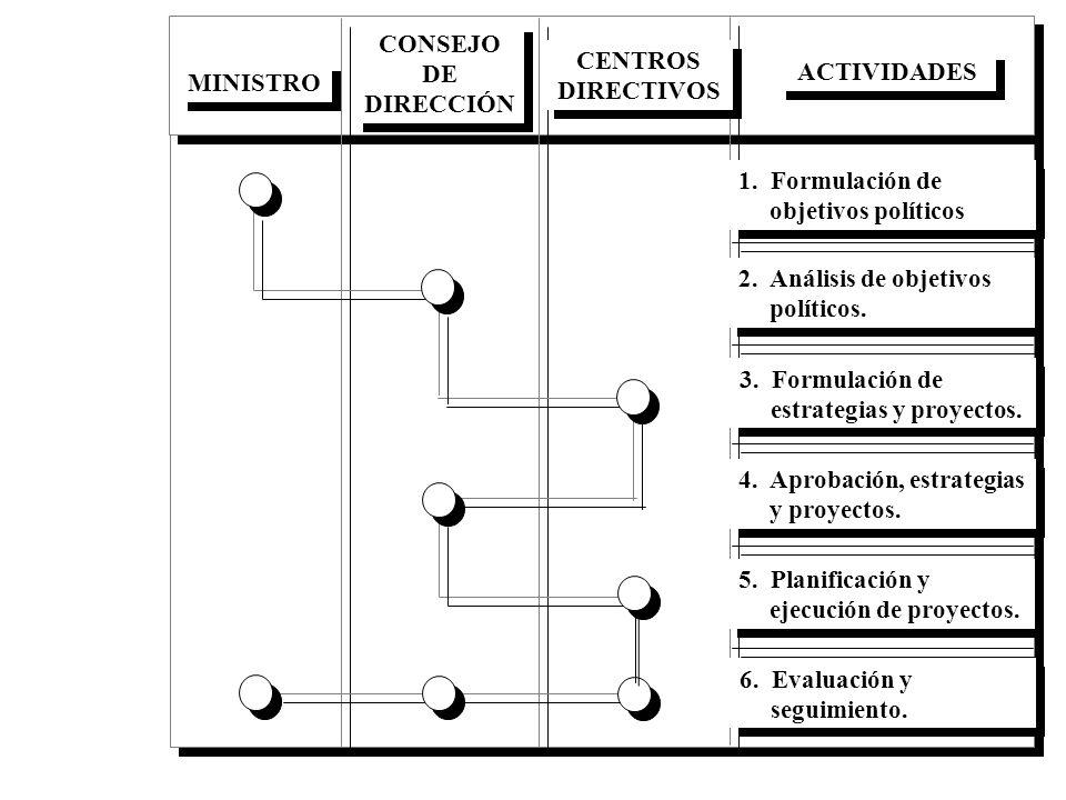CONSEJO DE DIRECCIÓN CENTROS DIRECTIVOS. ACTIVIDADES. MINISTRO. 1. Formulación de objetivos políticos.