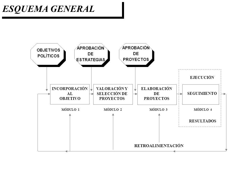 ESQUEMA GENERAL RETROALIMENTACIÓN APROBACIÓN DE ESTRATEGIAS APROBACIÓN