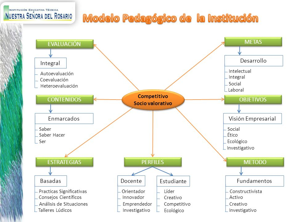 Modelo Pedagógico de la Institución