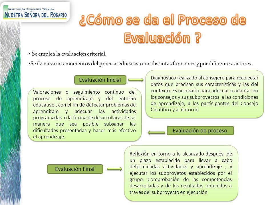 ¿Cómo se da el Proceso de Evaluación