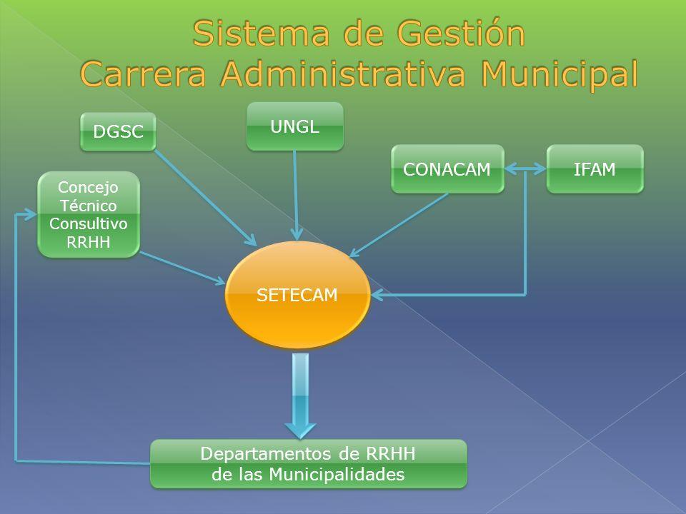 Sistema de Gestión Carrera Administrativa Municipal