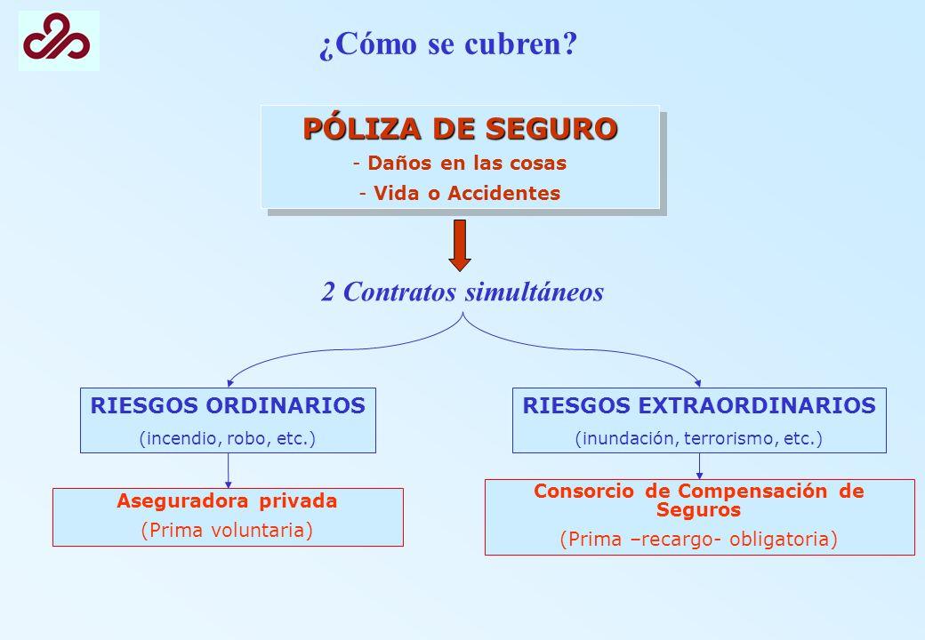 ¿Cómo se cubren PÓLIZA DE SEGURO 2 Contratos simultáneos