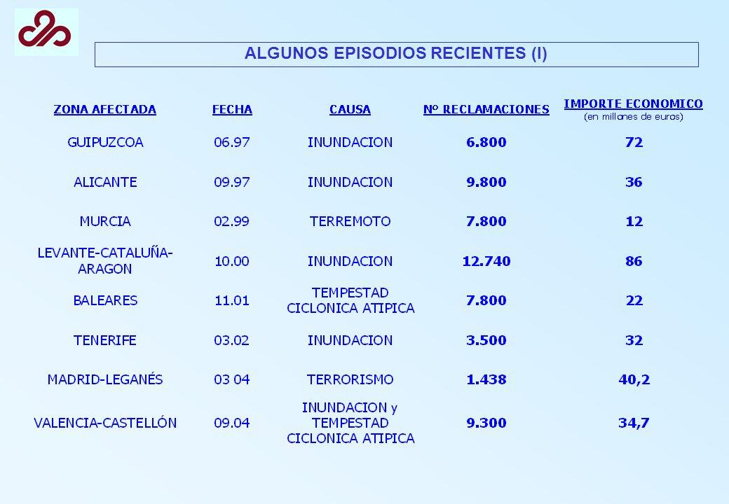 ALGUNOS EPISODIOS RECIENTES (I)