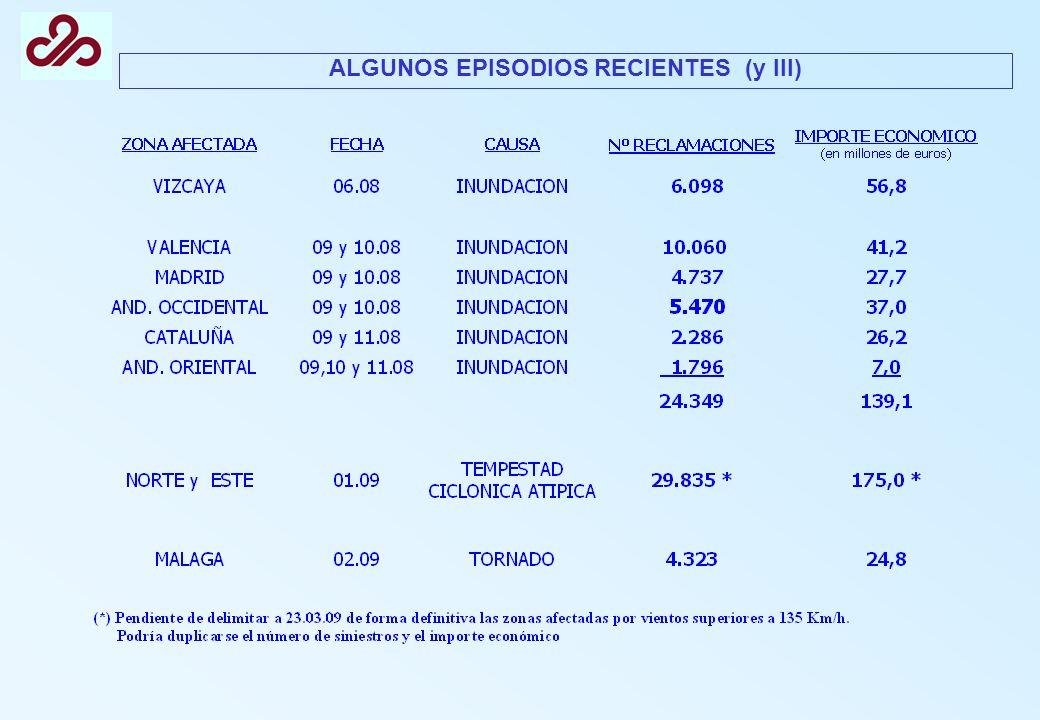 ALGUNOS EPISODIOS RECIENTES (y III)
