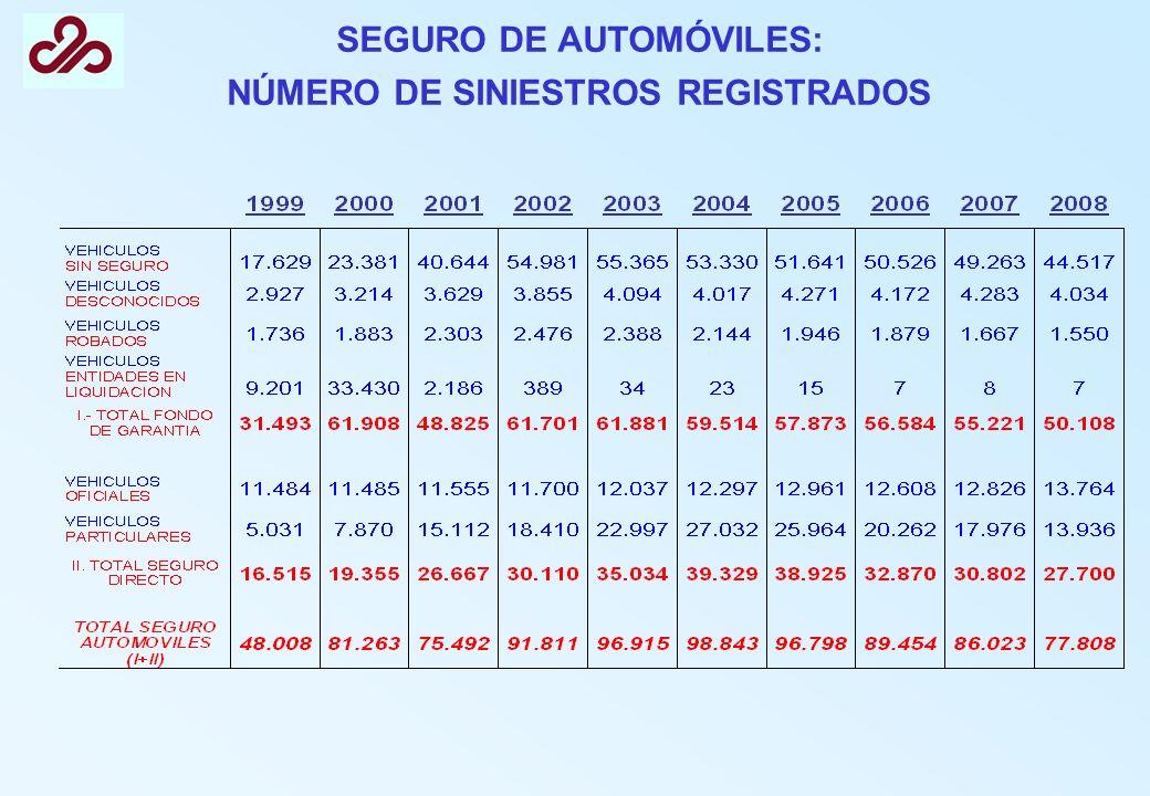 SEGURO DE AUTOMÓVILES: NÚMERO DE SINIESTROS REGISTRADOS