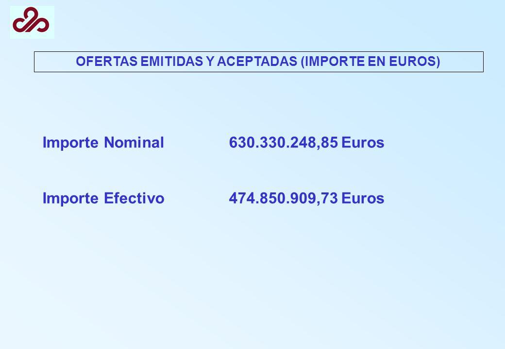 OFERTAS EMITIDAS Y ACEPTADAS (IMPORTE EN EUROS)
