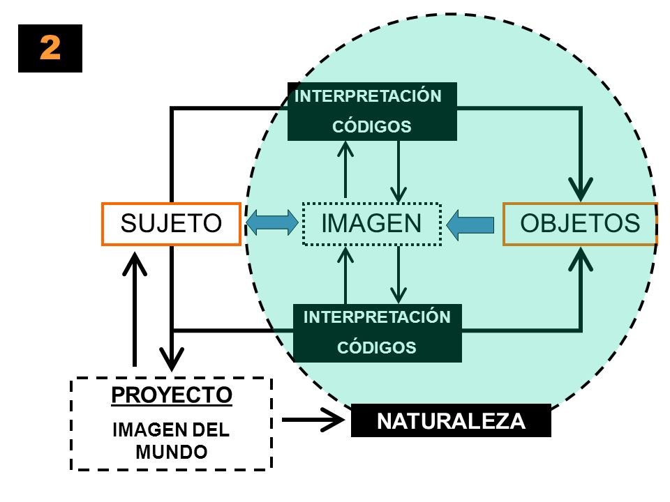 2 SUJETO IMAGEN OBJETOS PROYECTO NATURALEZA IMAGEN DEL MUNDO