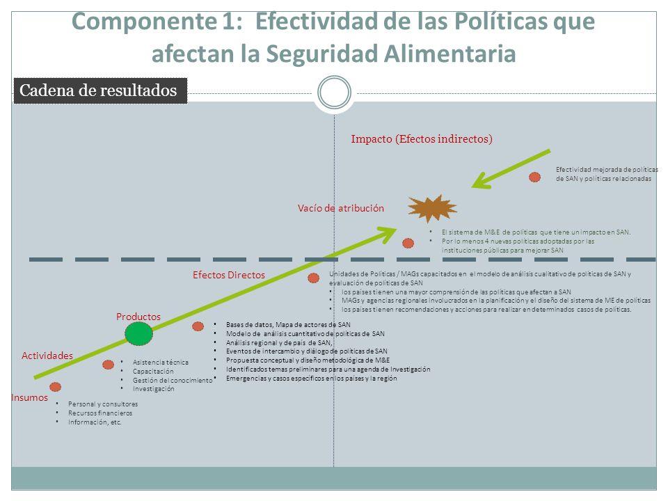 Componente 1: Efectividad de las Políticas que afectan la Seguridad Alimentaria