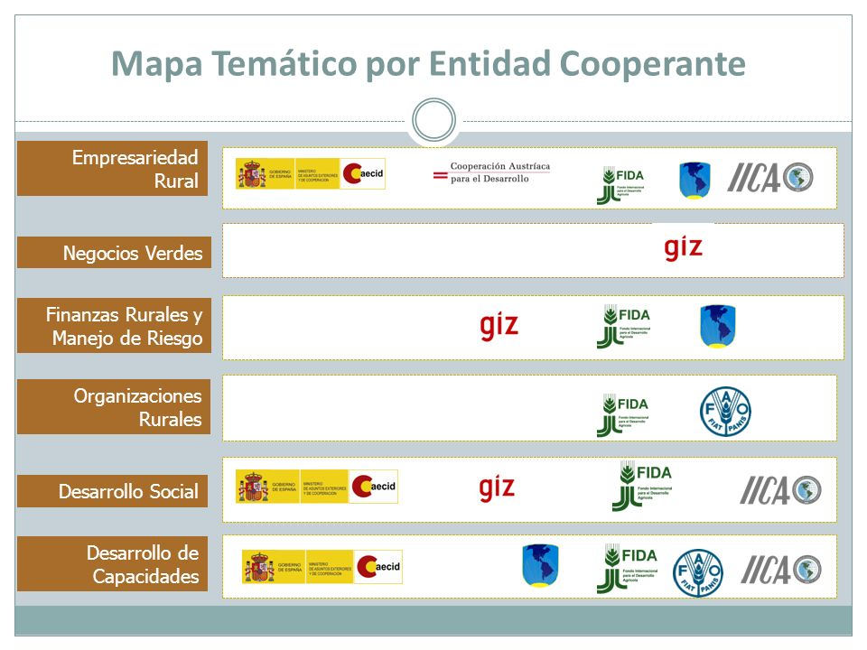 Mapa Temático por Entidad Cooperante