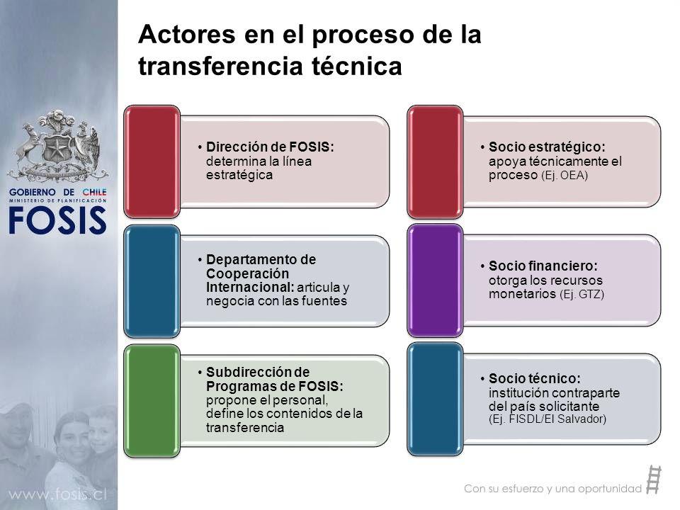 Actores en el proceso de la transferencia técnica