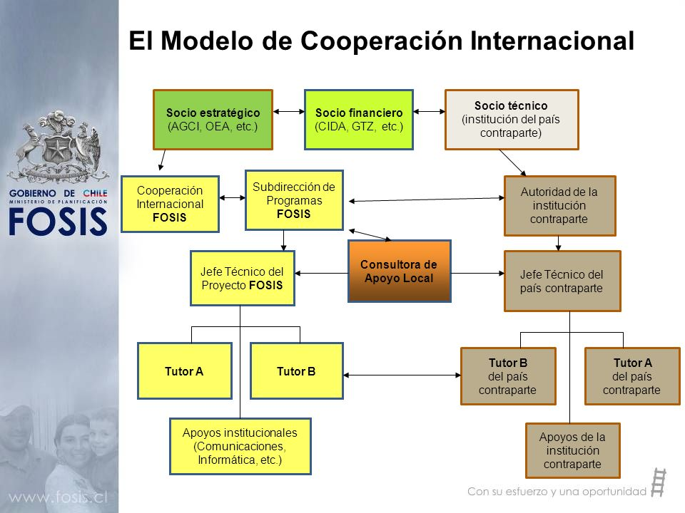 El Modelo de Cooperación Internacional