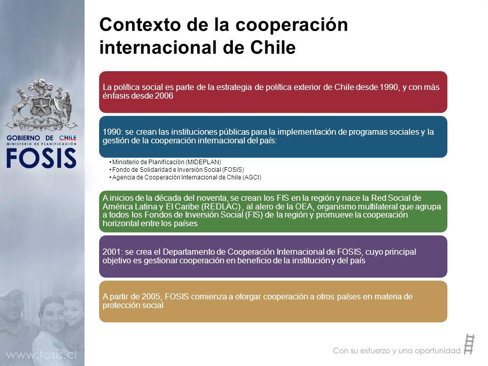 Contexto de la cooperación internacional de Chile