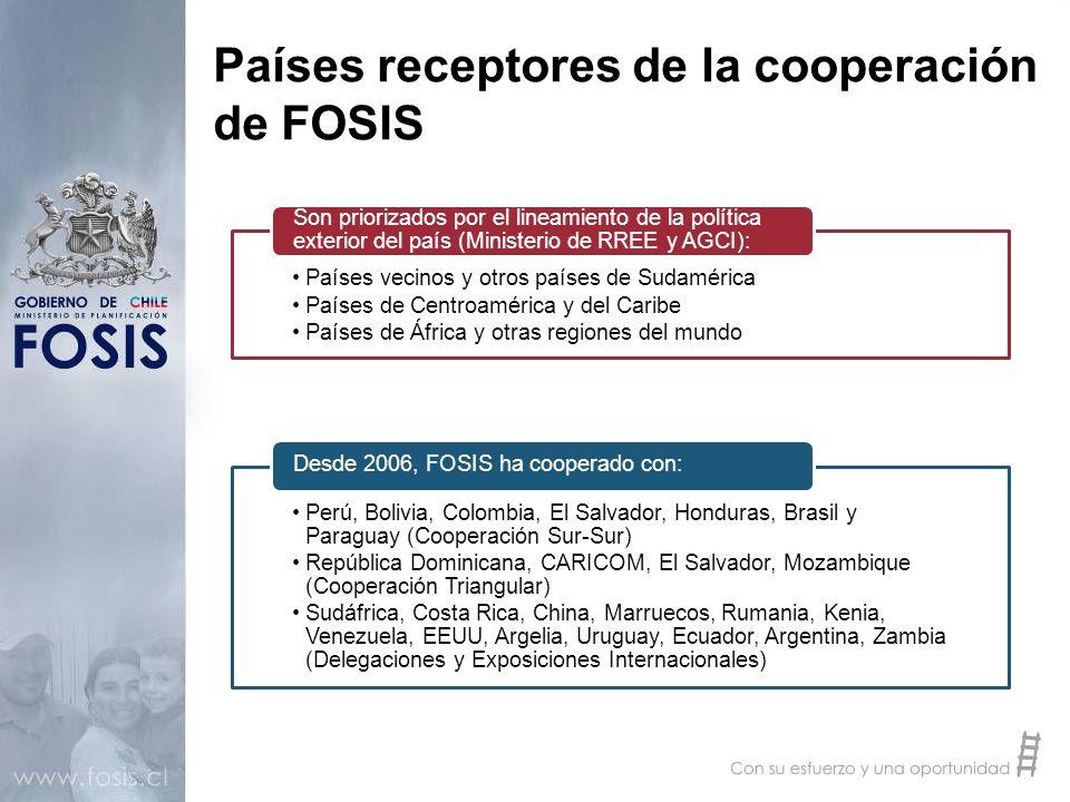 Países receptores de la cooperación de FOSIS