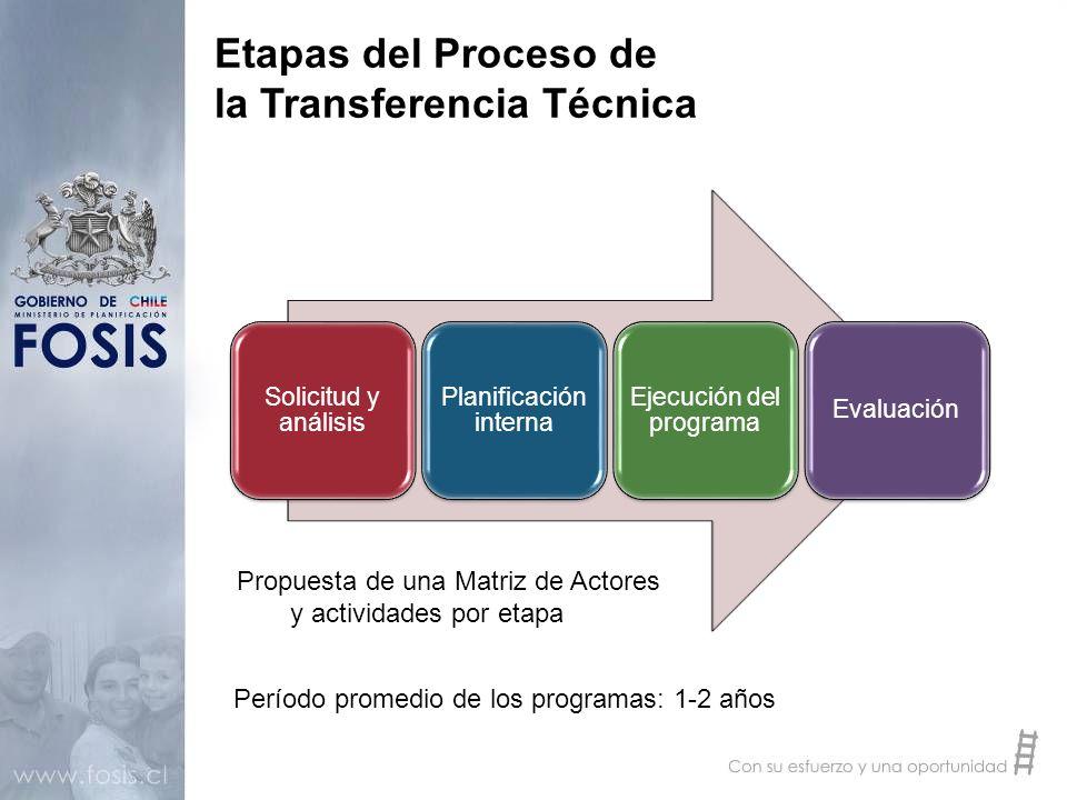 Etapas del Proceso de la Transferencia Técnica