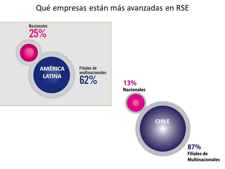 Qué empresas están más avanzadas en RSE