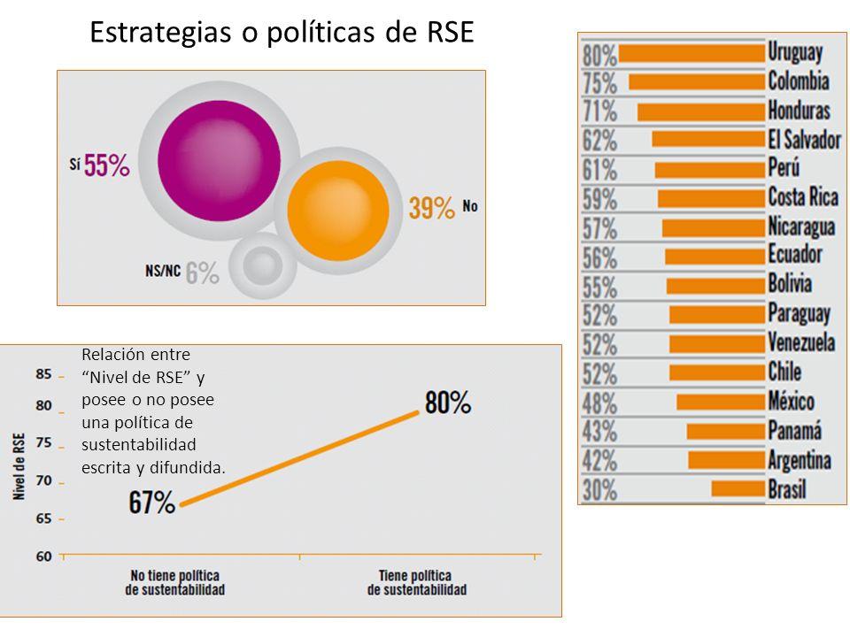Estrategias o políticas de RSE