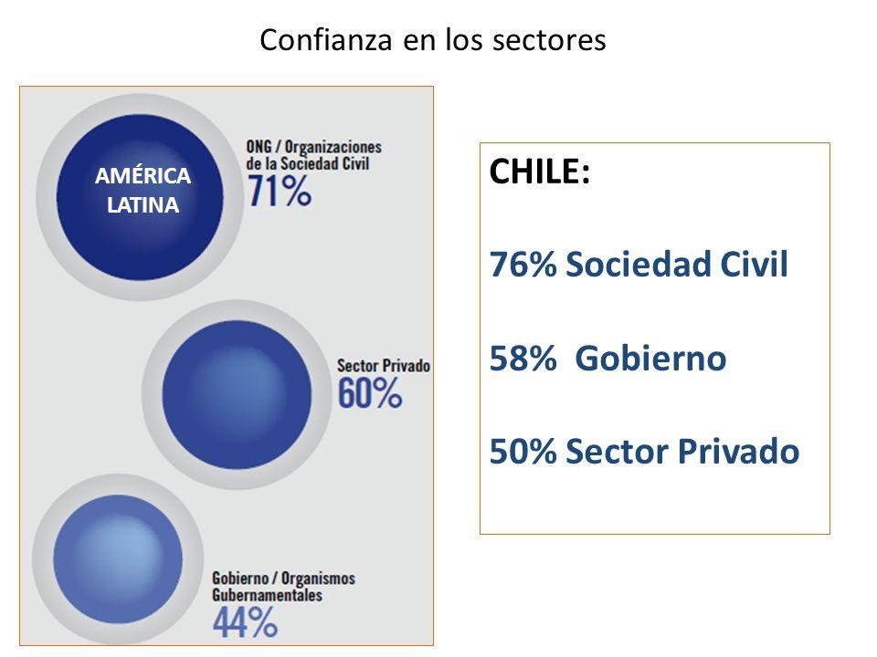 Confianza en los sectores