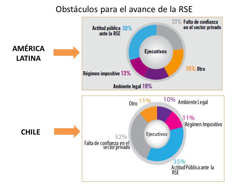 Obstáculos para el avance de la RSE