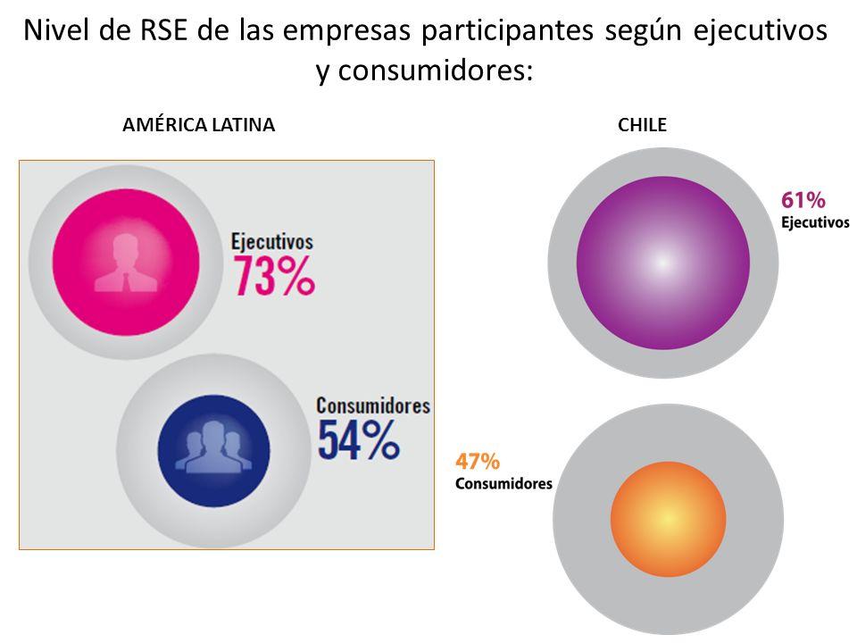 Nivel de RSE de las empresas participantes según ejecutivos y consumidores: