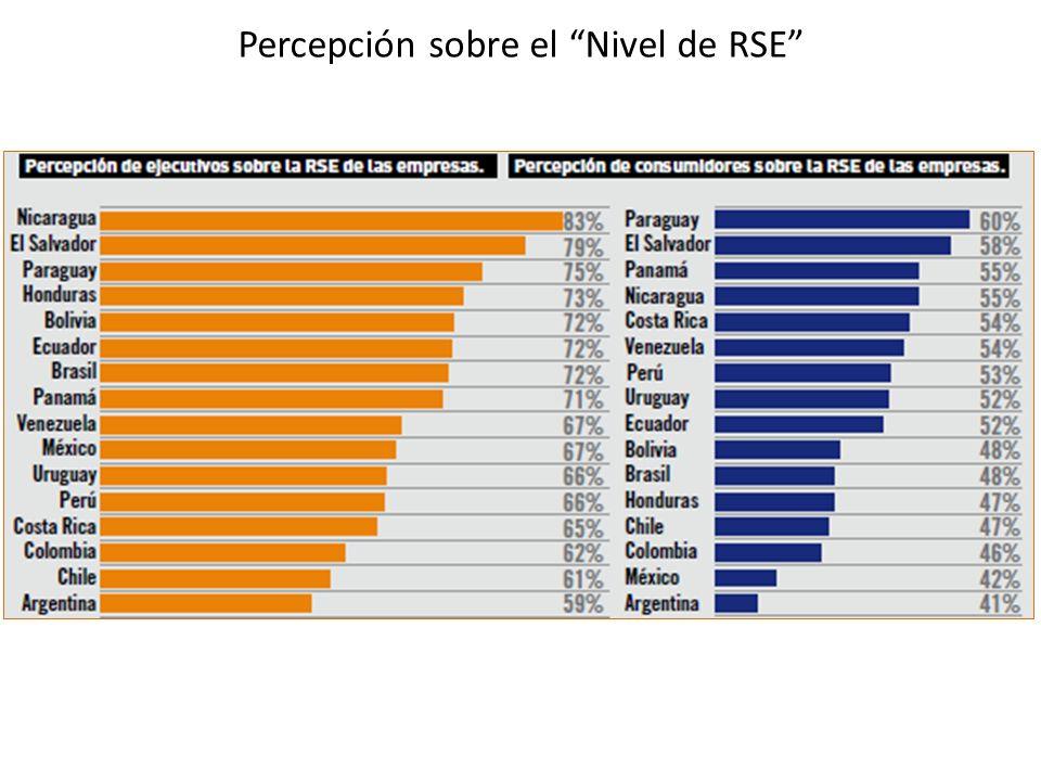 Percepción sobre el Nivel de RSE