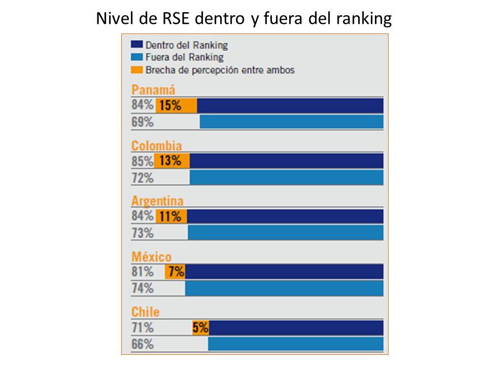 Nivel de RSE dentro y fuera del ranking