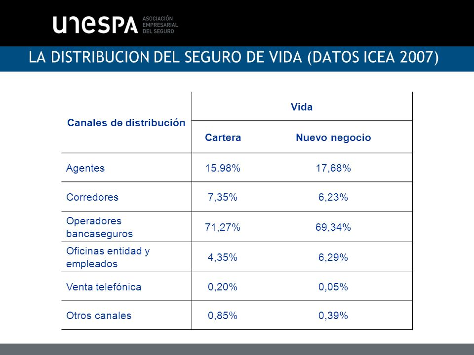LA DISTRIBUCION DEL SEGURO DE VIDA (DATOS ICEA 2007)