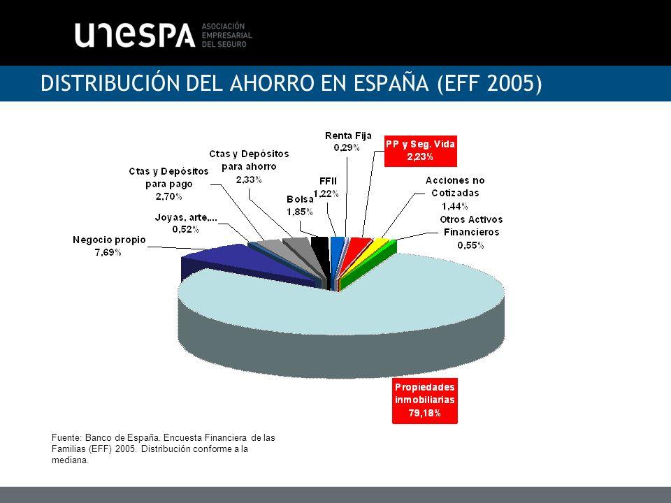 DISTRIBUCIÓN DEL AHORRO EN ESPAÑA (EFF 2005)