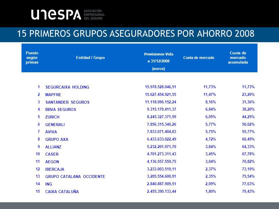 15 PRIMEROS GRUPOS ASEGURADORES POR AHORRO 2008