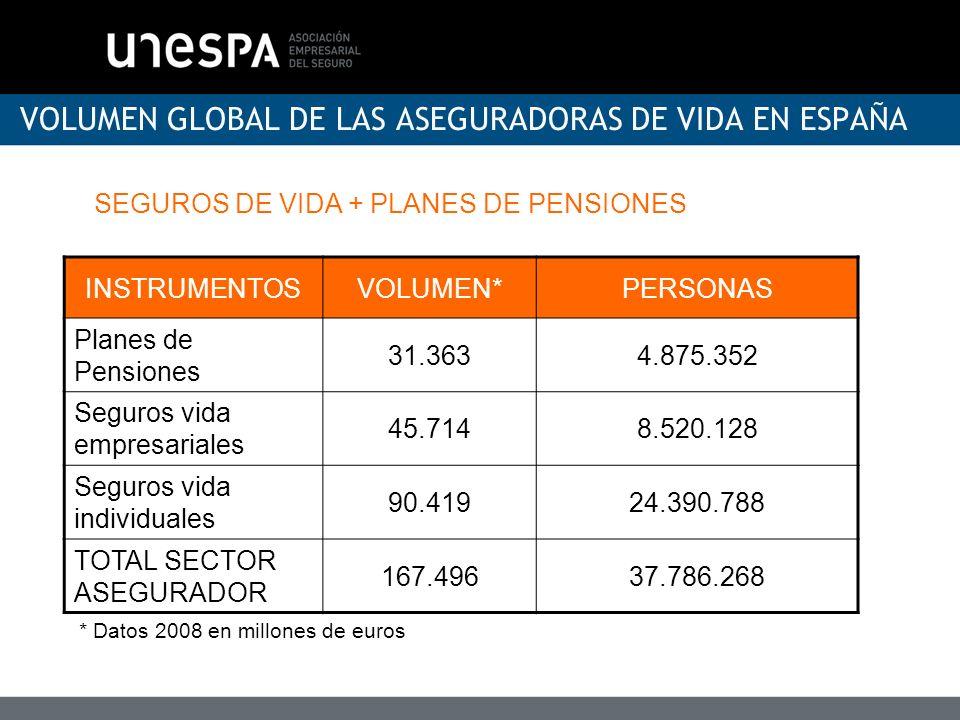 VOLUMEN GLOBAL DE LAS ASEGURADORAS DE VIDA EN ESPAÑA